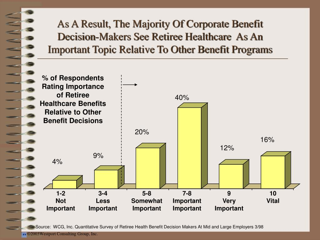 As A Result, The Majority Of Corporate Benefit Decision-Makers See Retiree Healthcare  As An Important Topic Relative To Other Benefit Programs