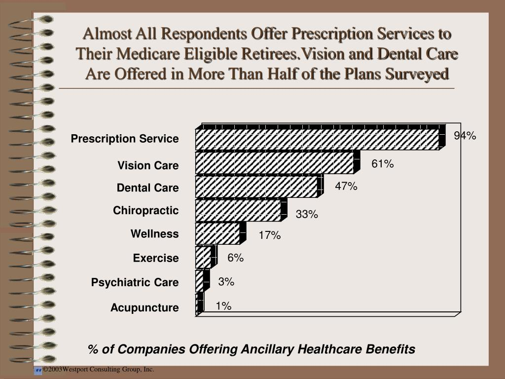 Almost All Respondents Offer Prescription Services to