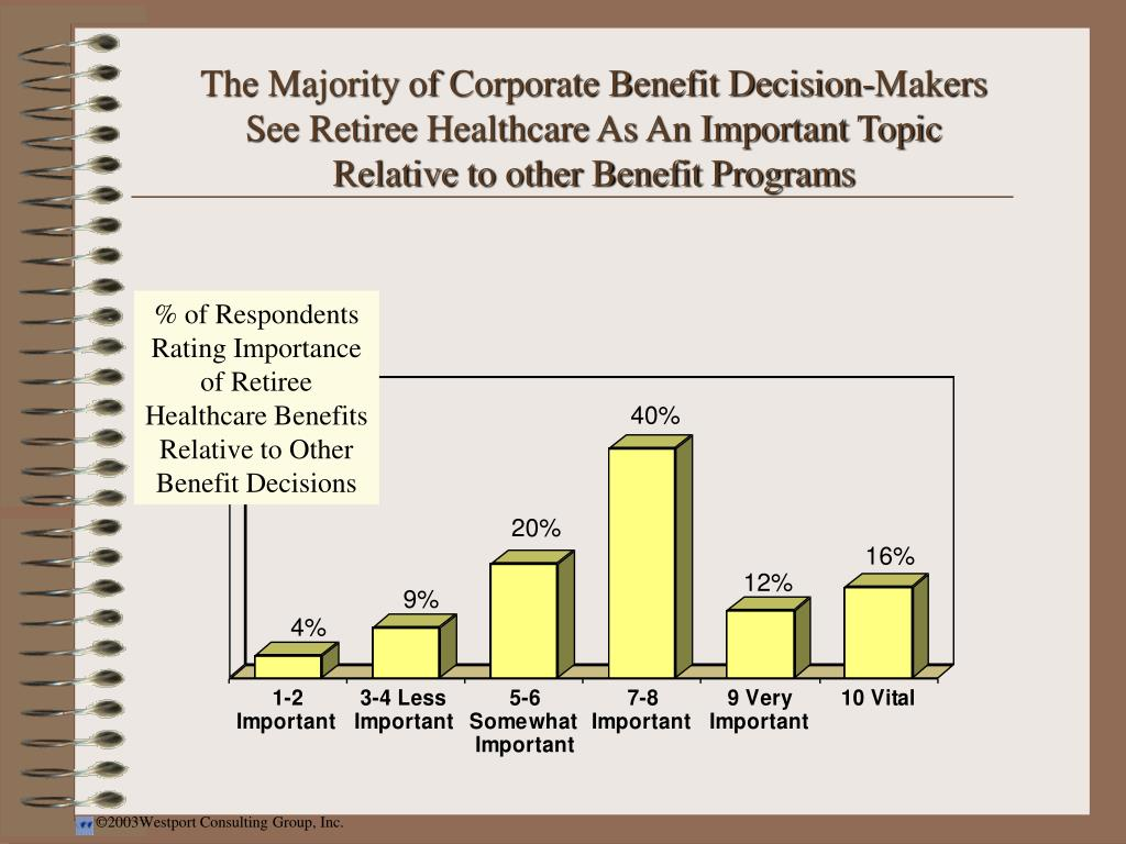 The Majority of Corporate Benefit Decision-Makers