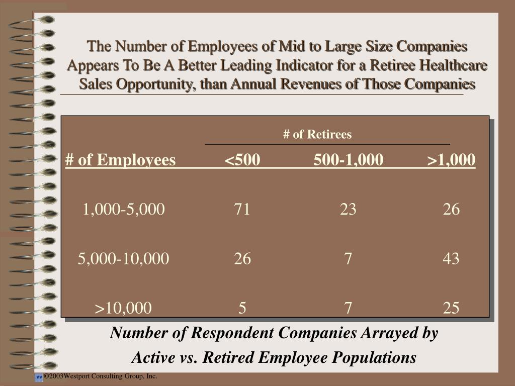The Number of Employees of Mid to Large Size Companies Appears To Be A Better Leading Indicator for a Retiree Healthcare Sales Opportunity, than Annual Revenues of Those Companies