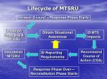 lifecycle of mtsru
