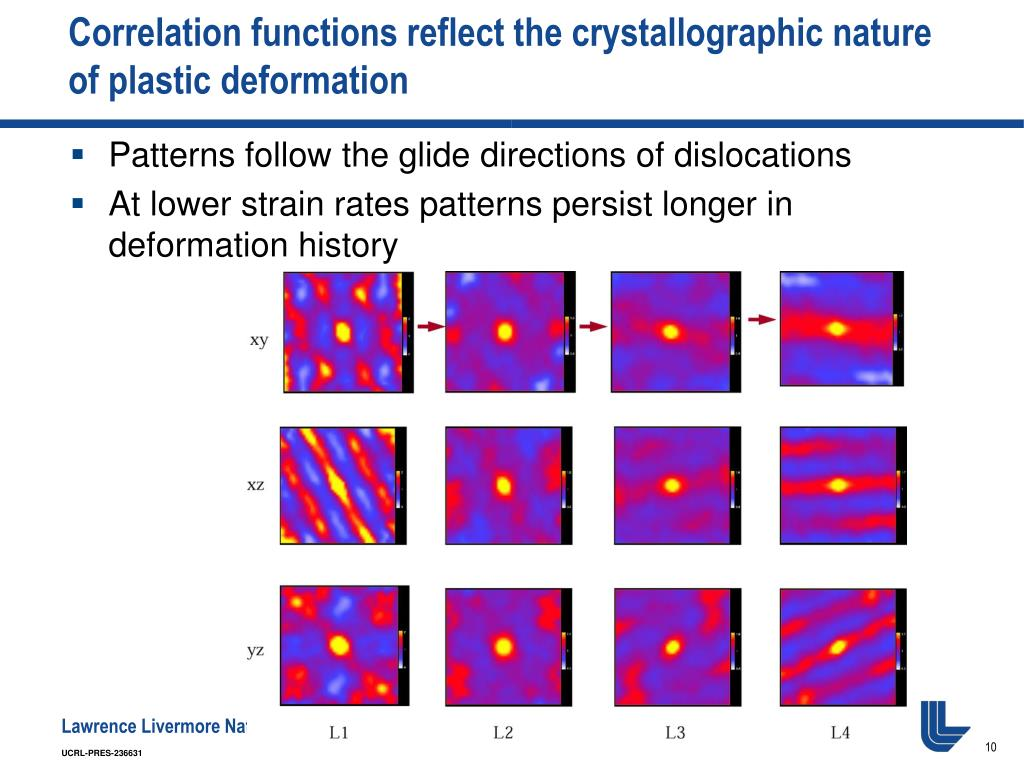 Correlation functions reflect the crystallographic nature of plastic deformation