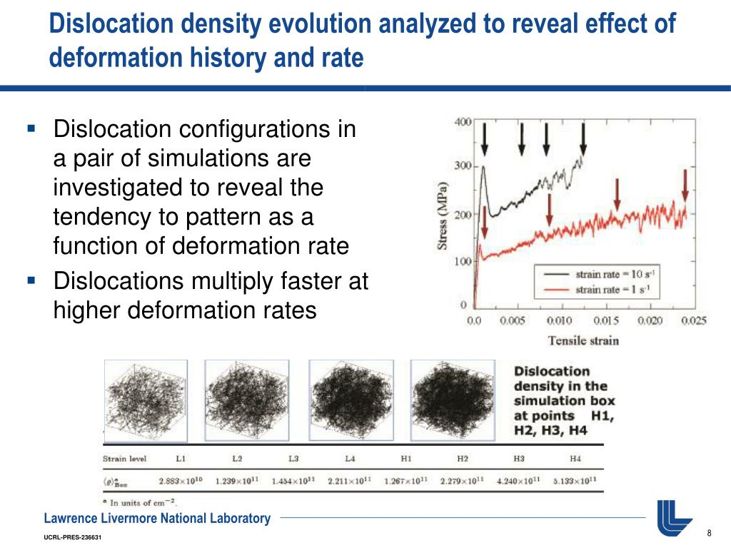 Dislocation density evolution analyzed to reveal effect of deformation history and rate