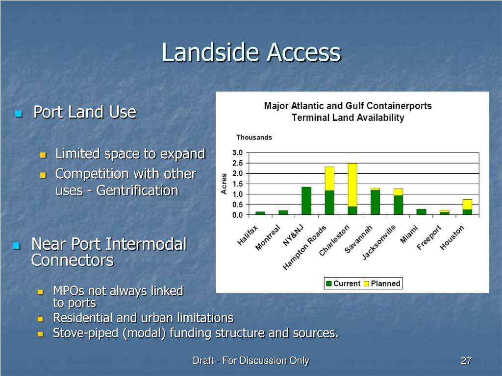 Landside Access