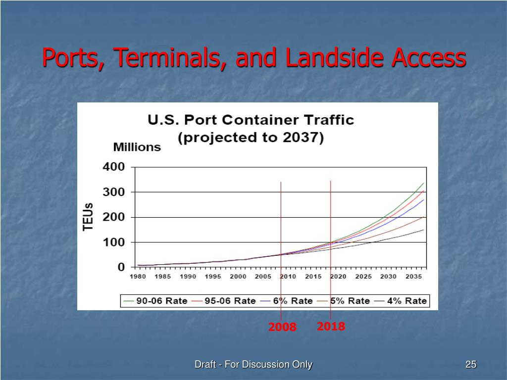 Ports, Terminals, and Landside Access