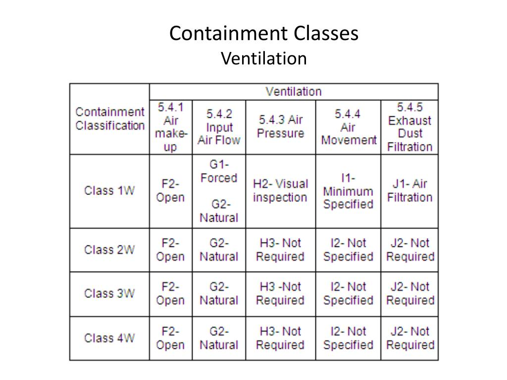 Containment Classes