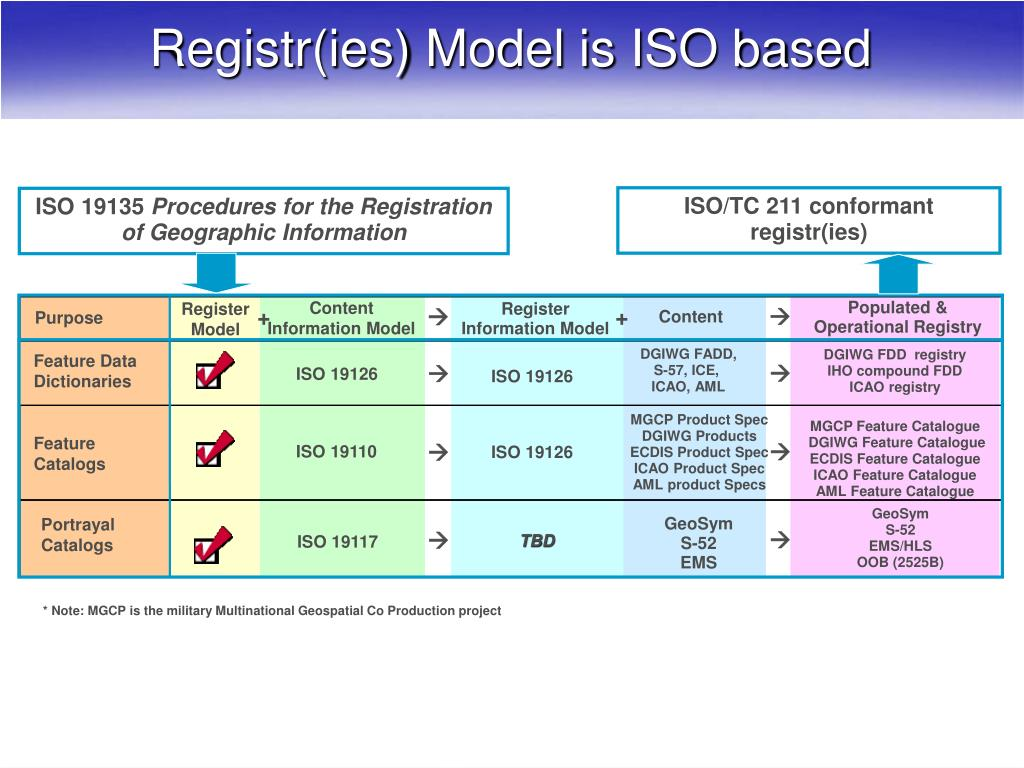 ISO/TC 211 conformant