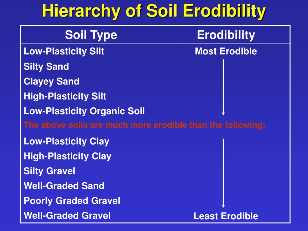 Hierarchy of Soil Erodibility