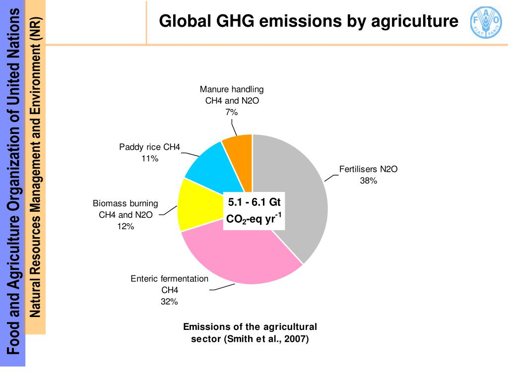Global GHG emissions by agriculture
