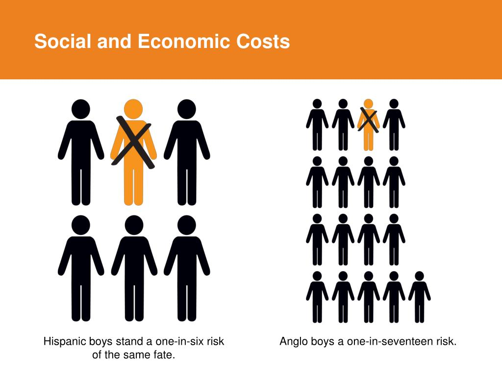 Social and Economic Costs