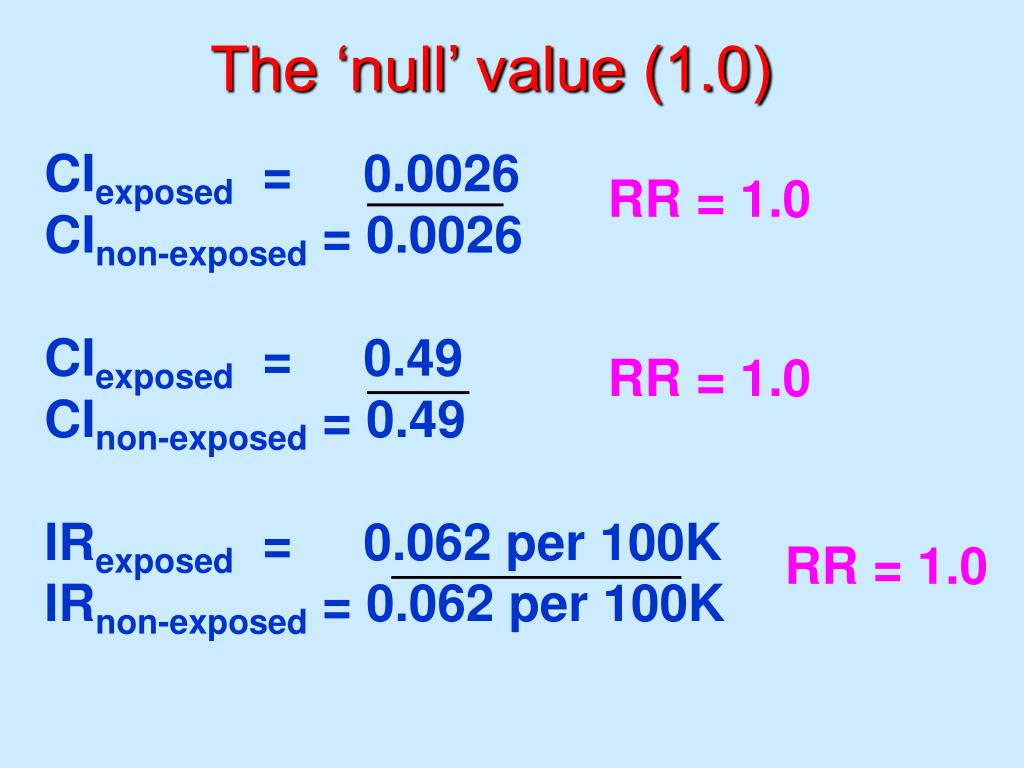 The 'null' value (1.0)