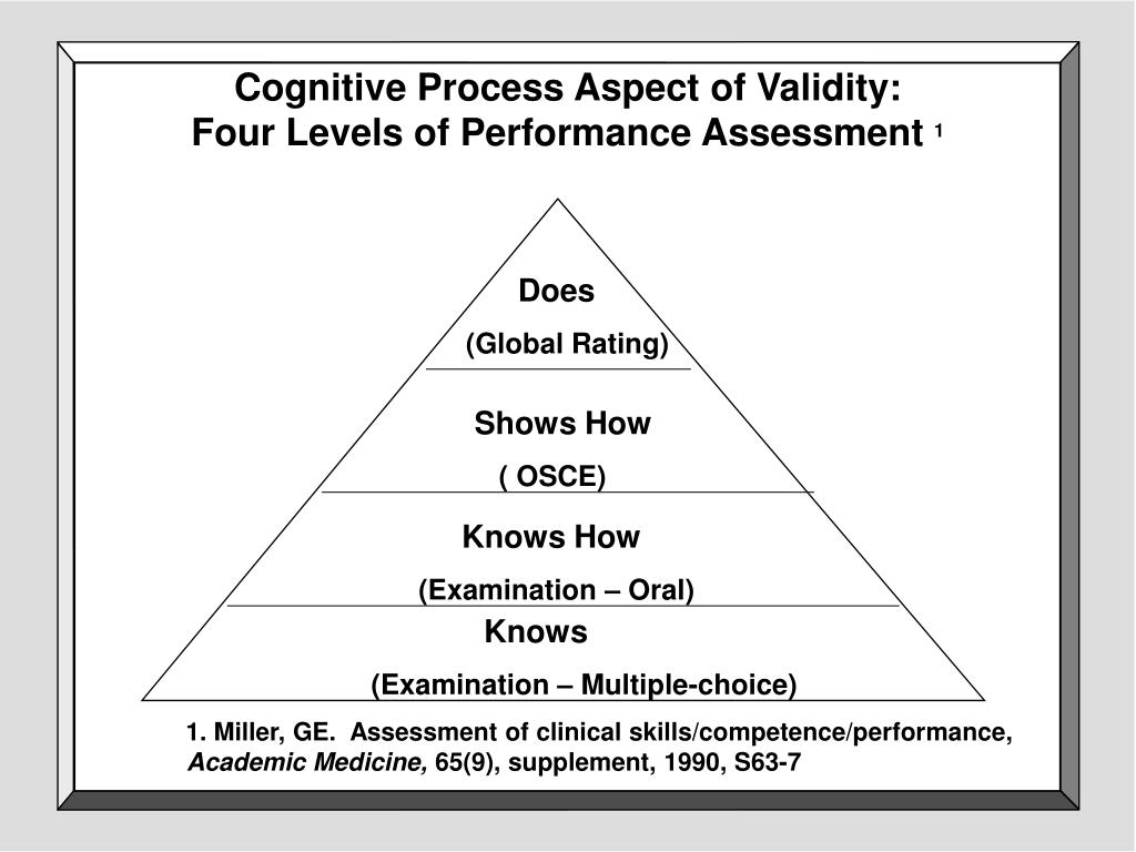 Cognitive Process Aspect of Validity: