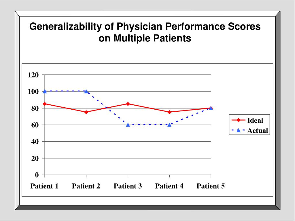 Generalizability of Physician Performance Scores