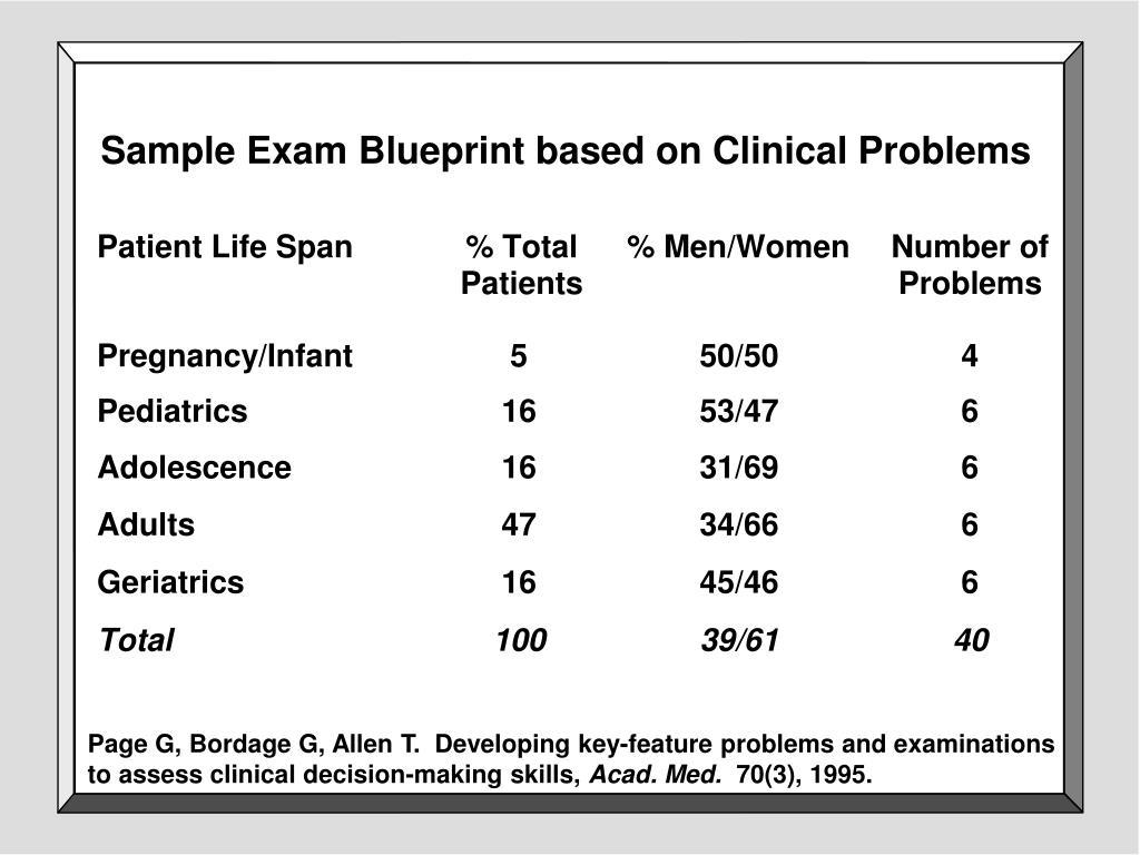 Sample Exam Blueprint based on Clinical Problems