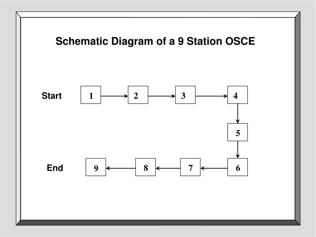 Schematic Diagram of a 9 Station OSCE