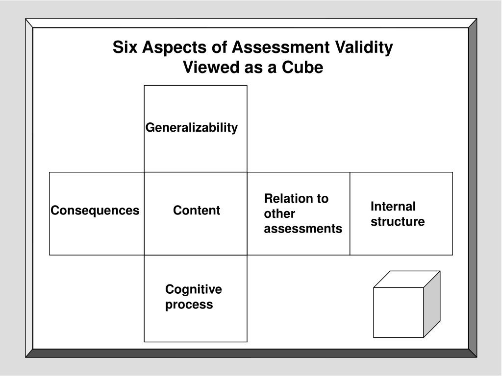 Six Aspects of Assessment Validity                   Viewed as a