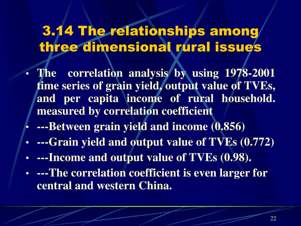 3.14 The relationships among three dimensional rural issues