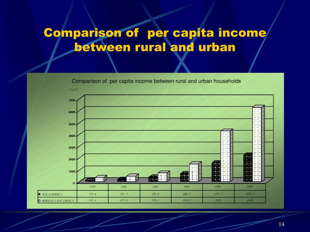 Comparison of  per capita income between rural and urban
