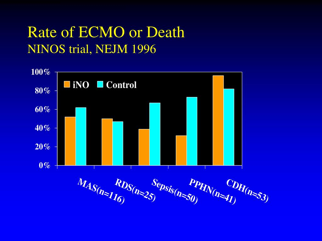 Rate of ECMO or Death