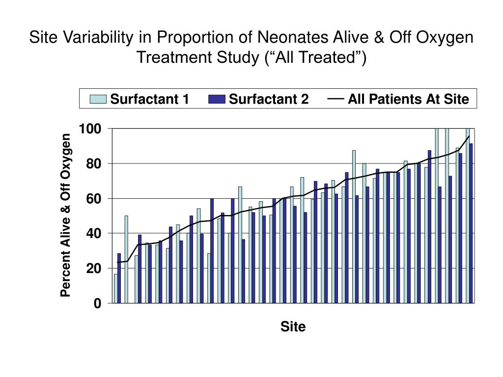 Site Variability in Proportion of Neonates Alive & Off Oxygen