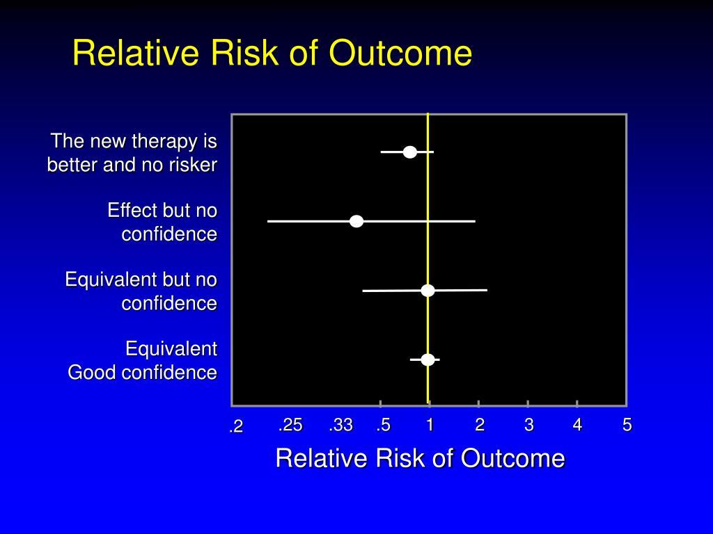 Relative Risk of Outcome
