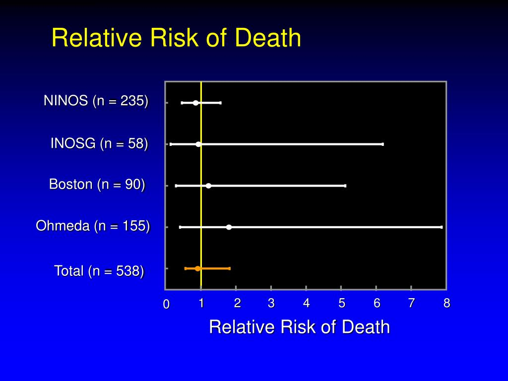 Relative Risk of Death