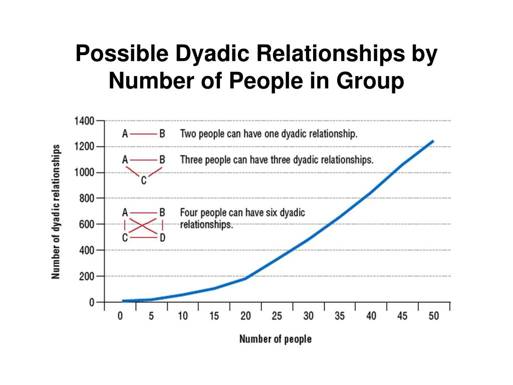 Possible Dyadic Relationships by Number of People in Group