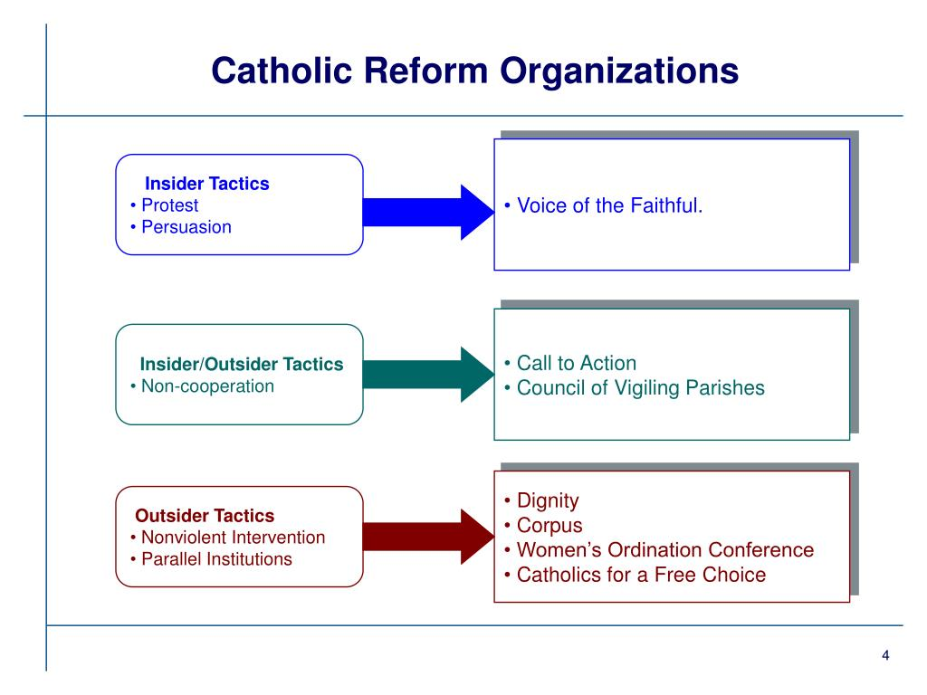 Catholic Reform Organizations