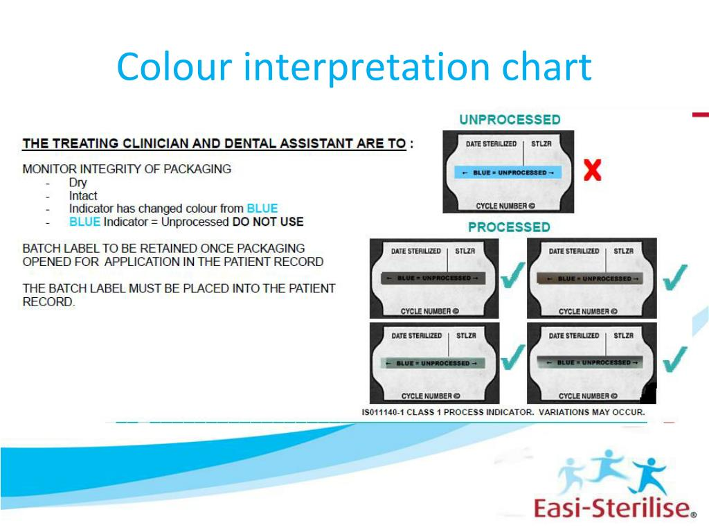 Colour interpretation chart