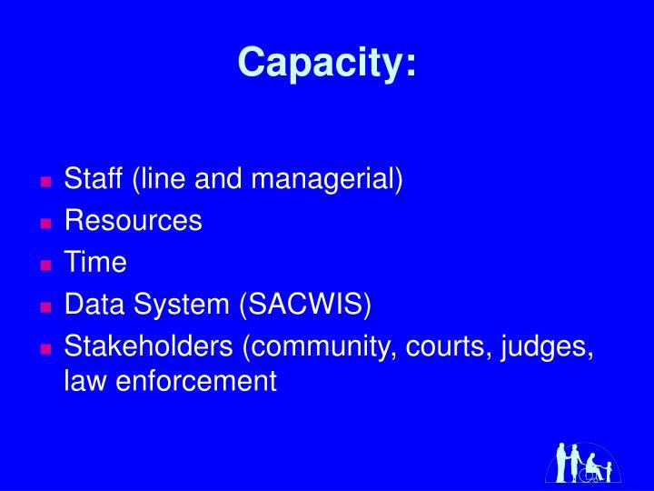 Capacity: