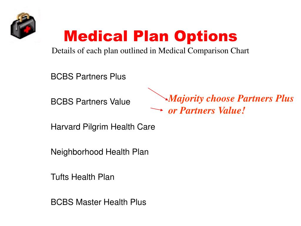 Medical Plan Options