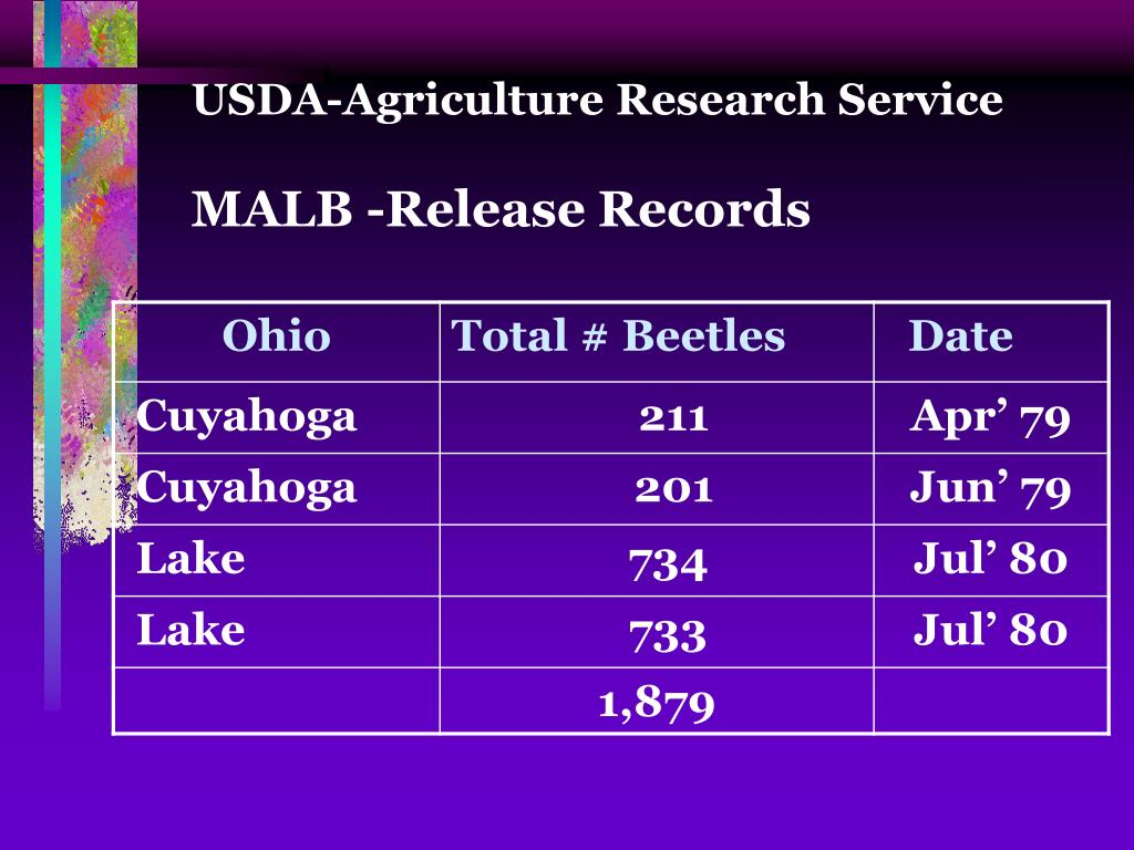 USDA-Agriculture Research Service
