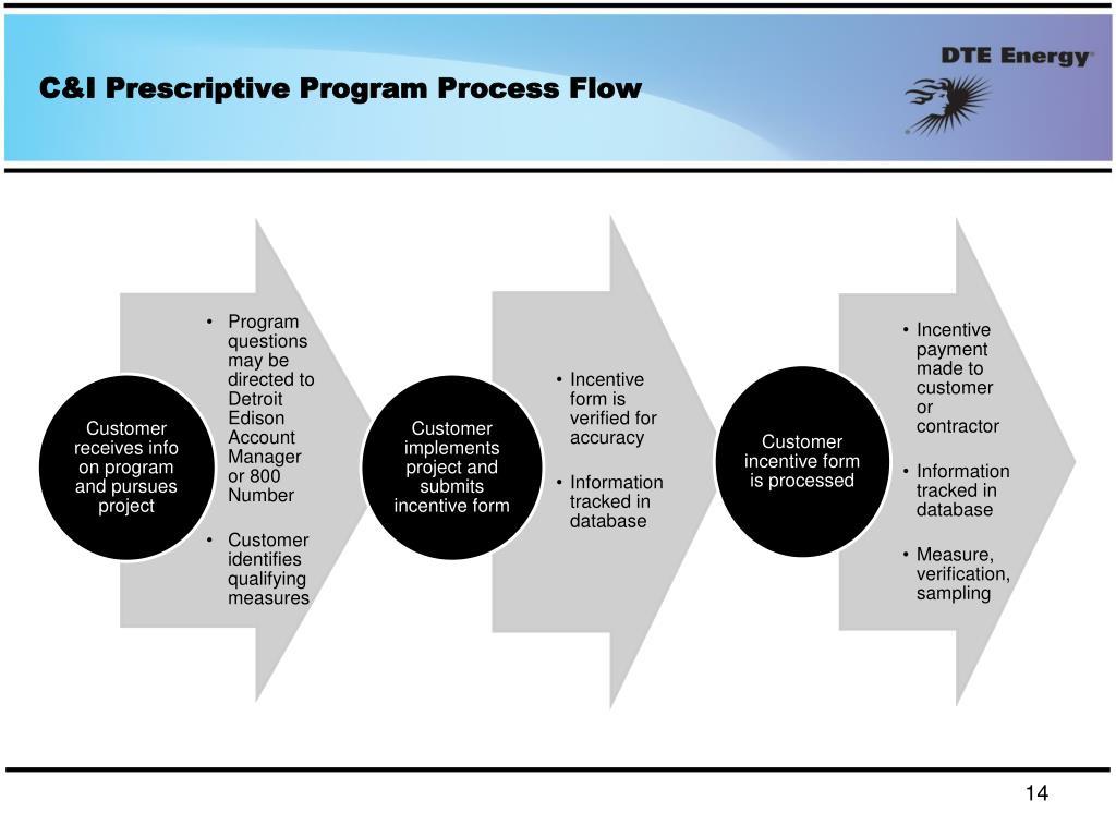 C&I Prescriptive Program Process Flow