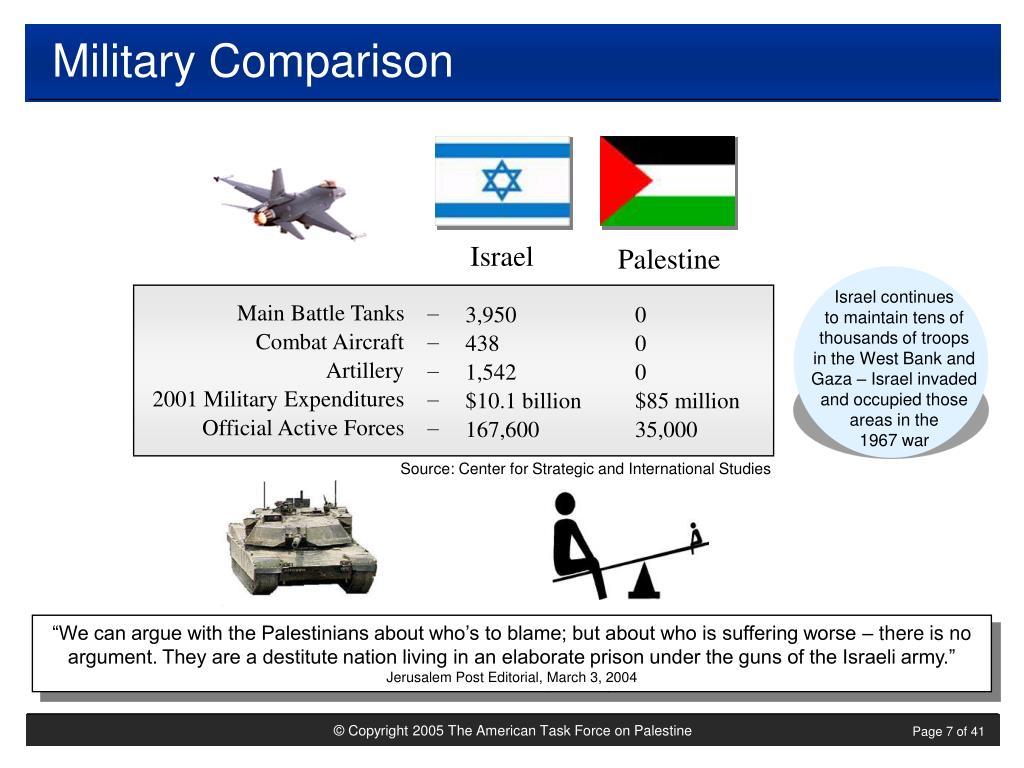 Military Comparison