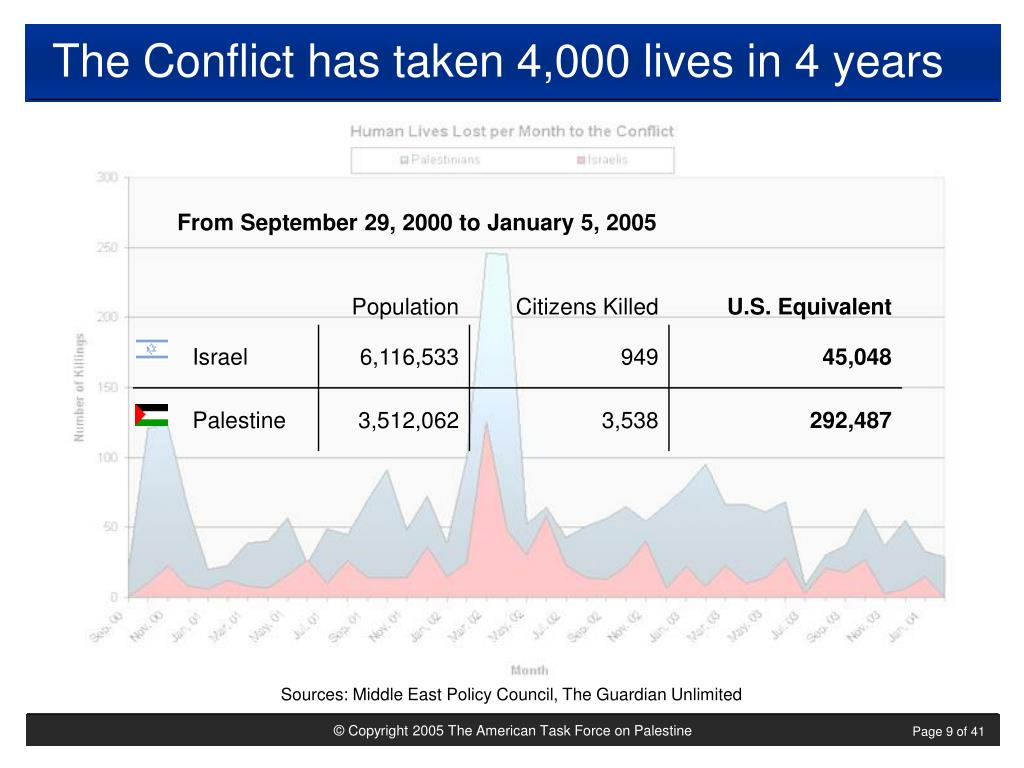 The Conflict has taken 4,000 lives in 4 years