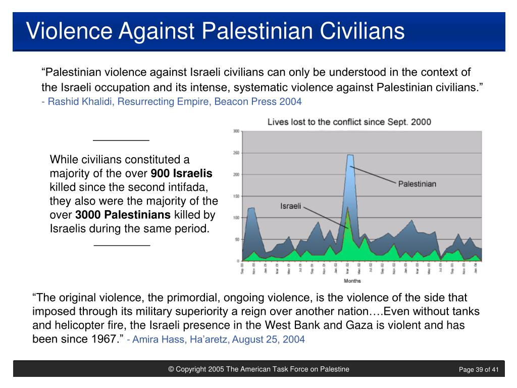 Violence Against Palestinian Civilians