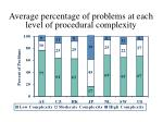 average percentage of problems at each level of procedural complexity
