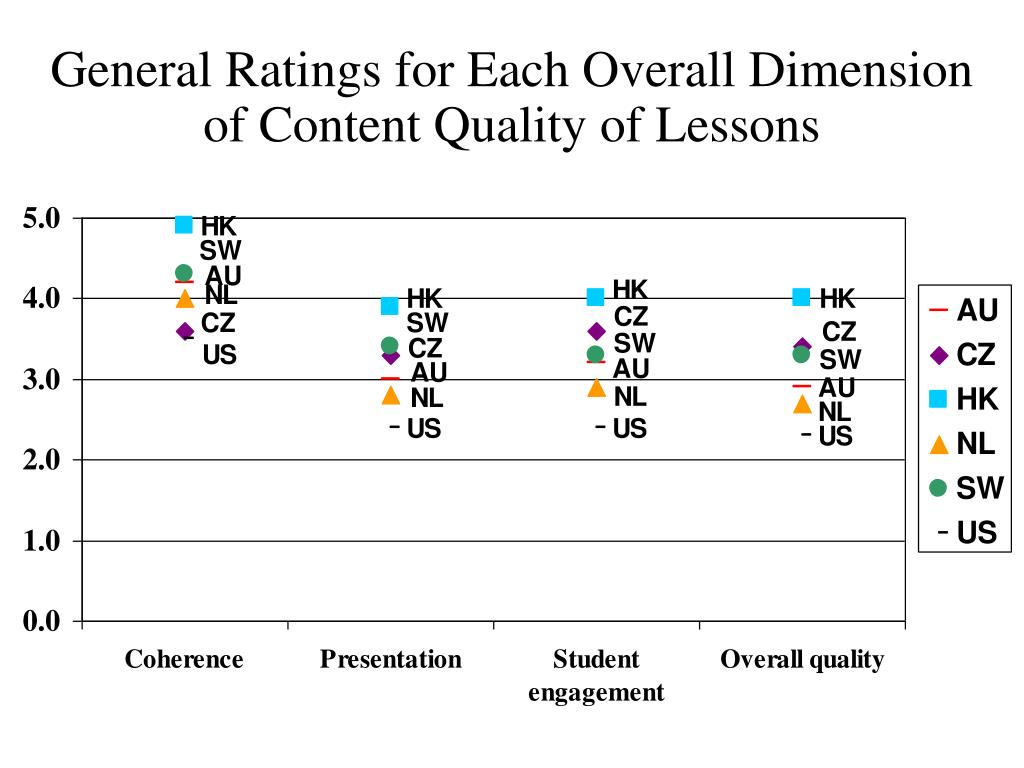 General Ratings for Each Overall Dimension of Content Quality of Lessons