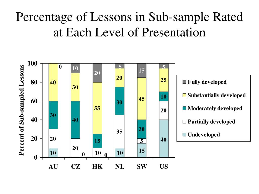 Percentage of Lessons in Sub-sample Rated at Each Level of Presentation