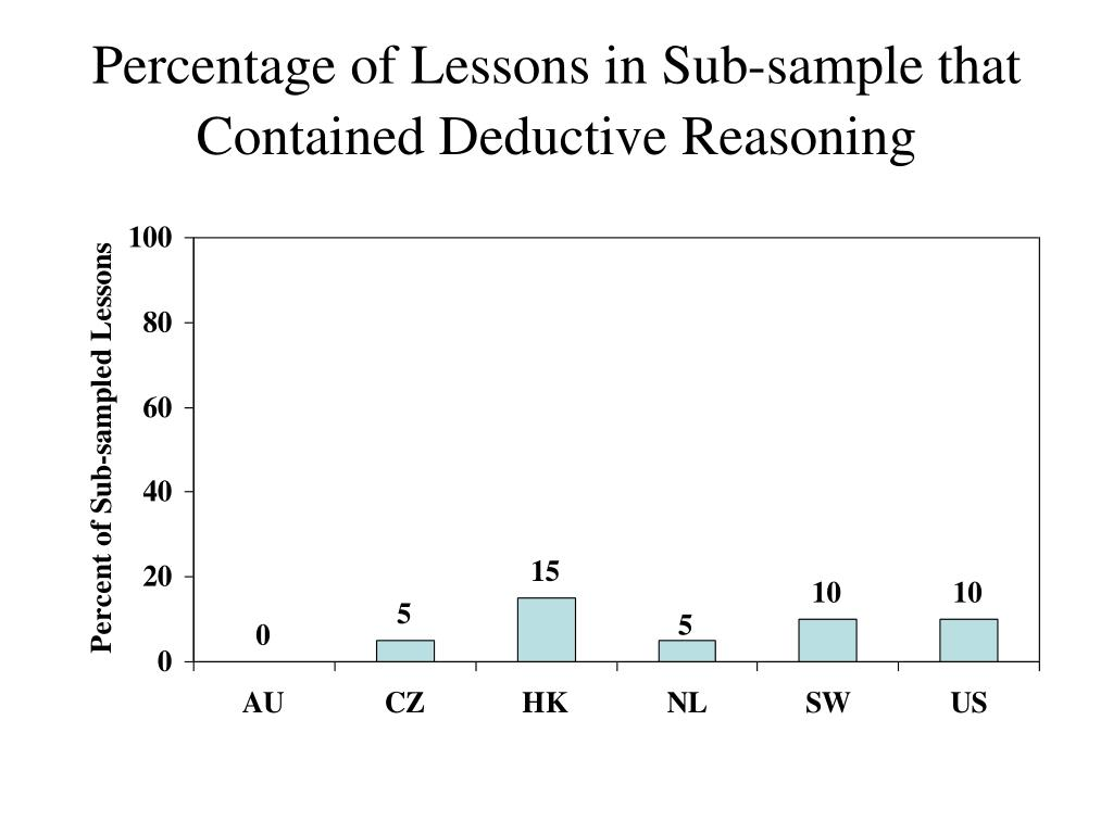 Percentage of Lessons in Sub-sample that Contained Deductive Reasoning