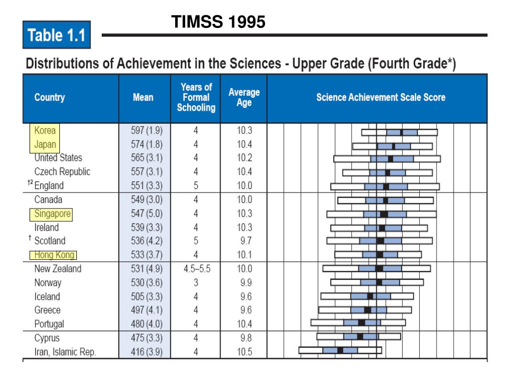 TIMSS 1995