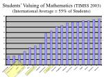 students valuing of mathematics timss 2003 international average 55 of students