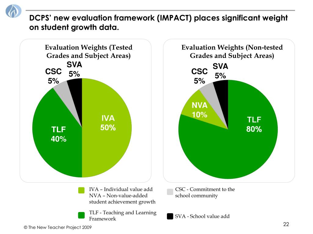 DCPS' new evaluation framework (IMPACT) places significant weight on student growth data.