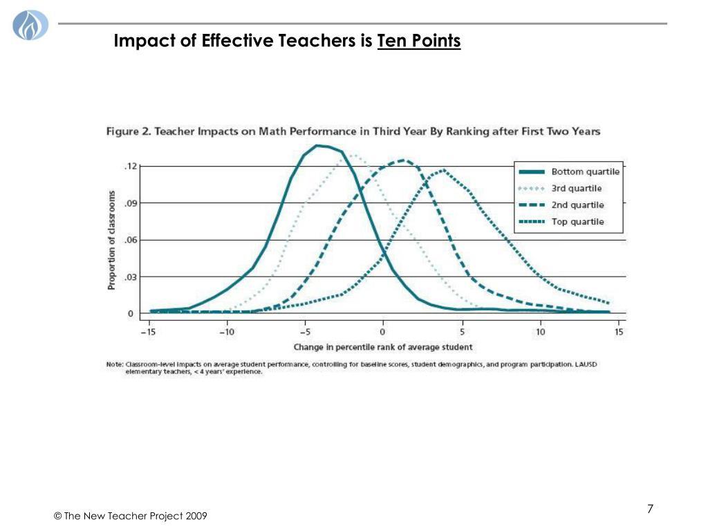 Impact of Effective Teachers is