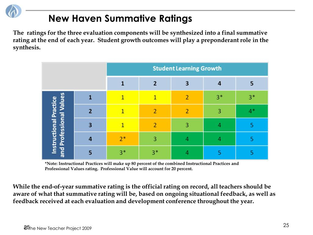 New Haven Summative Ratings