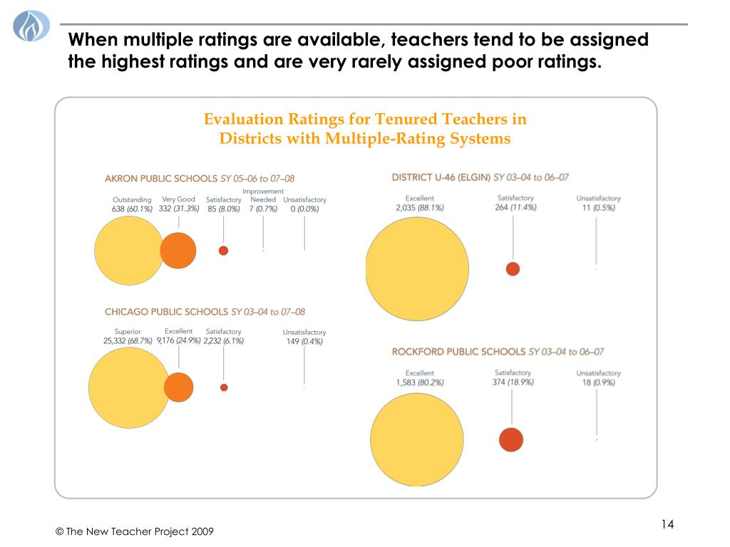 When multiple ratings are available, teachers tend to be assigned the highest ratings and are very rarely assigned poor ratings.