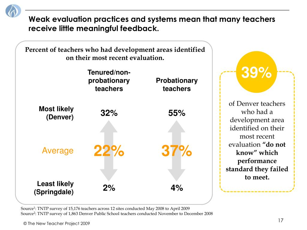 Weak evaluation practices and systems mean that many teachers receive little meaningful feedback.