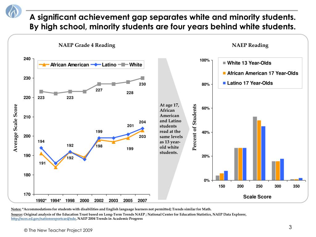 A significant achievement gap separates white and minority students. By high school, minority students are four years behind white students.