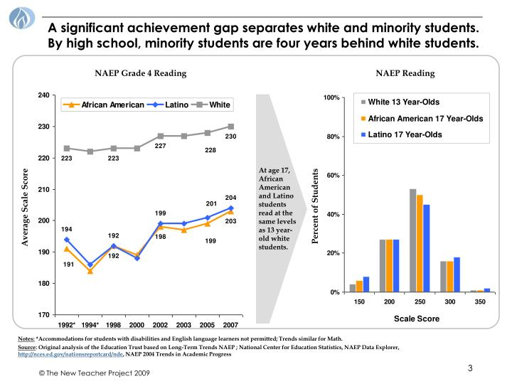 A significant achievement gap separates white and minority students. By high school, minority studen...