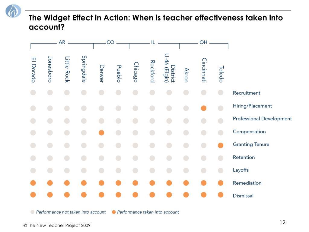 The Widget Effect in Action: When is teacher effectiveness taken into account?